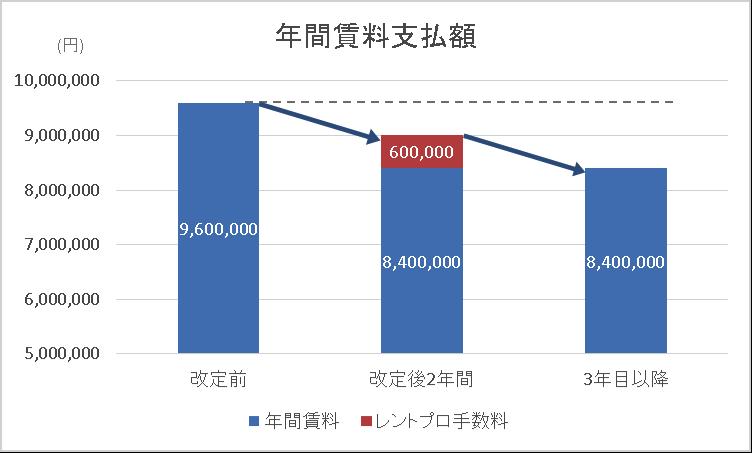 介護事業賃料削減の減額推移