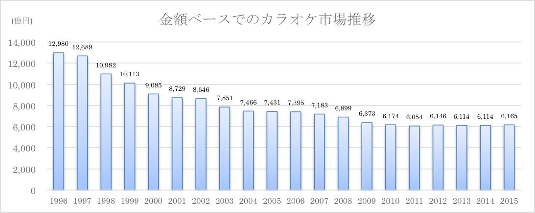 カラオケ市場の市場規模