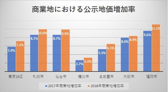 商業地における公示地価増加率