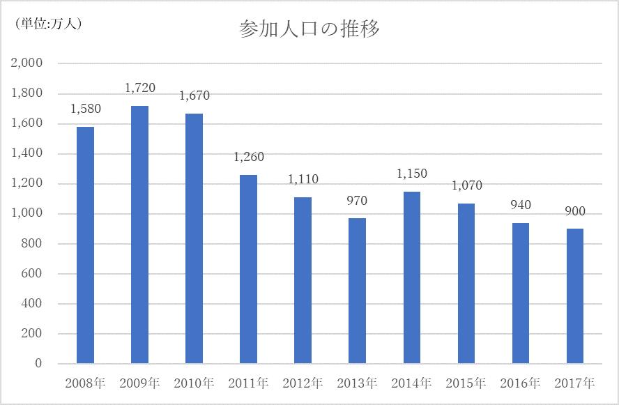 参加人口の推移